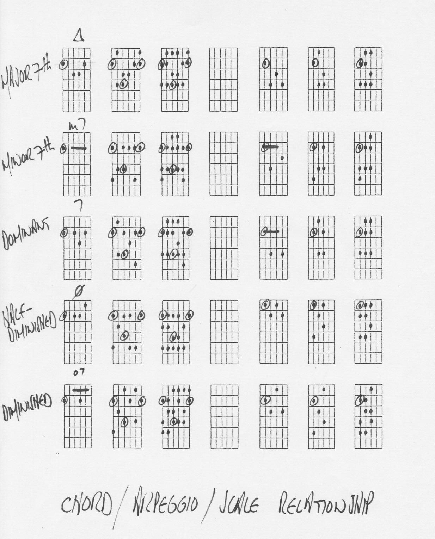 Guitar Arpeggios Patterns Amazing Decorating